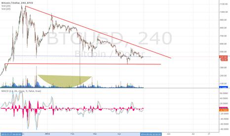 BTCUSD: Bitcoin Trading Range