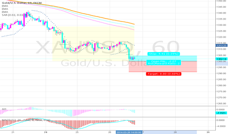XAUUSD: Short trade GOLD/USD