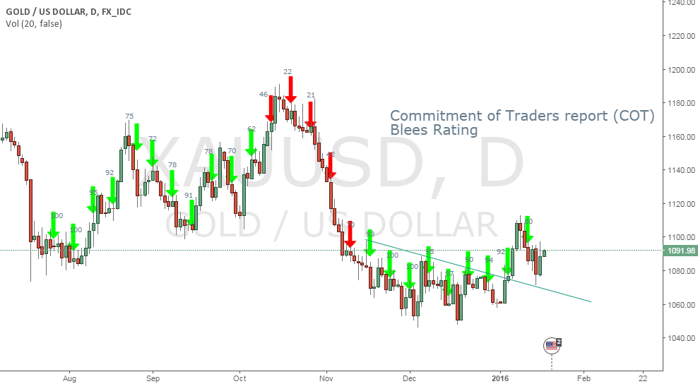 Blees rating on gold daily chart supporting the breakout