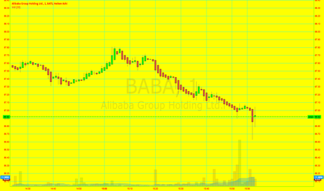 BABA: BABA to RISE TODAY. BUY>