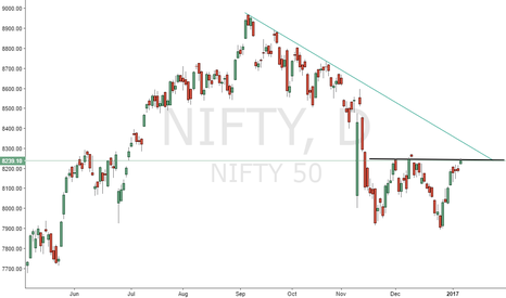 NIFTY: Caution Nifty!!