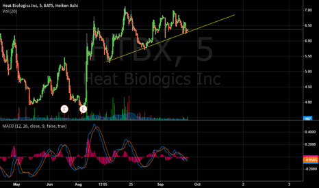 HTBX: HTBX is going to breakout huge