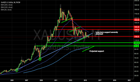 XAUUSD: Crucial time for gold!