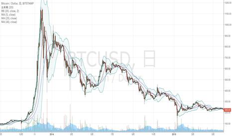 BTCUSD: これは何のチャートでしょう?