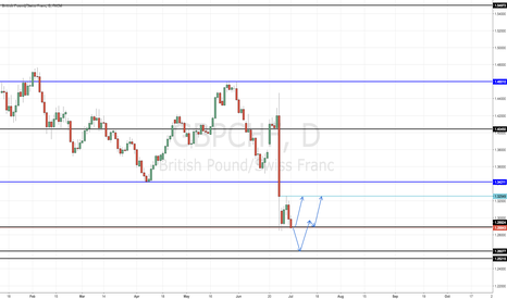 GBPCHF: GBPCHF - AWAITING CONFIRMATION