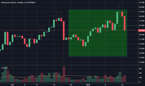 ETCUSD: Buy When There is Blood on the Streets (ETC Strong Buy)