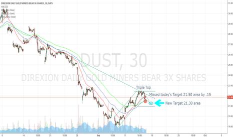 DUST: DUST - 9-15-17 Pullback Predication