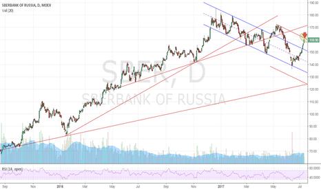 SBER: The Big Short - Sberbank part 4