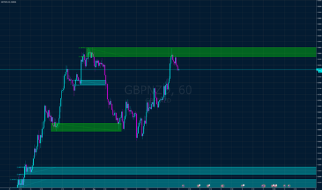 GBPNZD: GBP NZD short from supply zone 4h