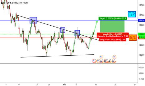 EURUSD: EUR/USD è ora di entrare long!