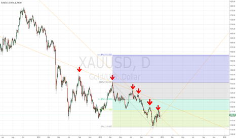 XAUUSD: Sideway in Major down-trend