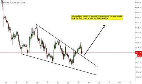 XAUUSD: Gold retest of reversal pattern buy opportunity