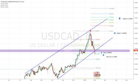 USDCAD: USD/CAD Long, Trend + fib