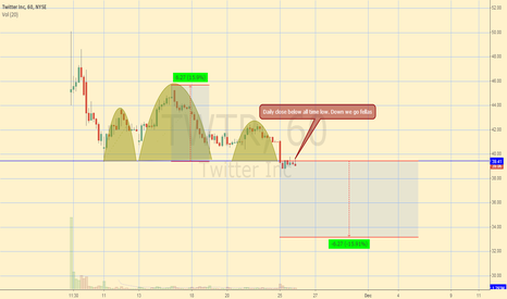 TWTR: TWTR Head and Shoulders Formation, Price Discovery here we come