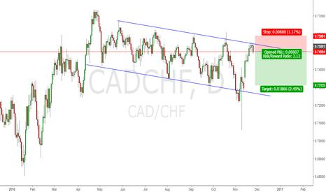 CADCHF: sellCADCHF
