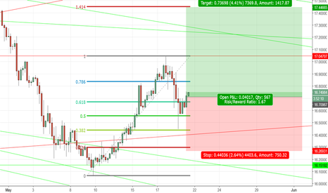 XAGUSD: Long again Silver