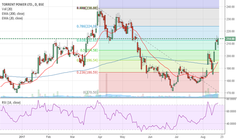 TORNTPOWER: Torrent power- Bullish re-test of previous highs likely.