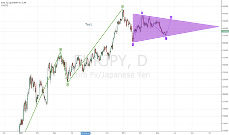 EURJPY: EUR/JPY Daily Chart - Corrective Triangle after Wave 5