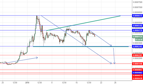 STRBTC: STRBTC sell below 4729 tp at 3162 then 2287 then 1446 zone