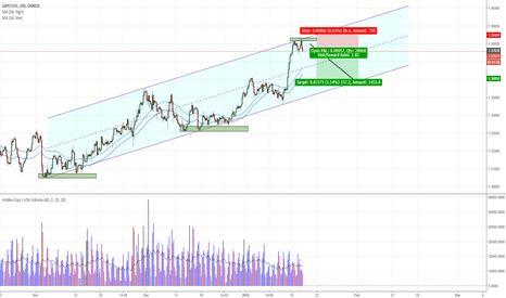 GBPUSD: GBPUSD - Top of channel sell setup