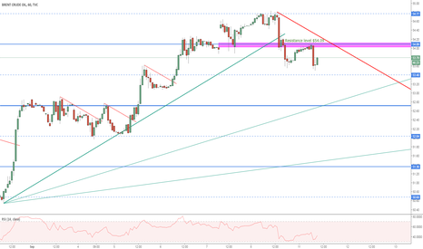UKOIL: Downward trend on Brent