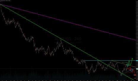 AUDUSD: Probablemente el precio siga subiendo.