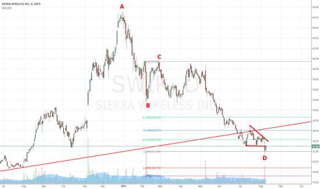 SWIR: SWIR Decision time