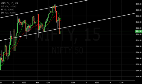 NIFTY: Nifty Below Trend line