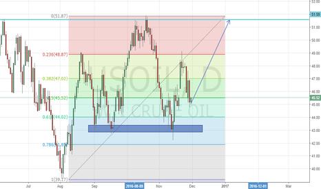 USOIL: Trend change in Oil