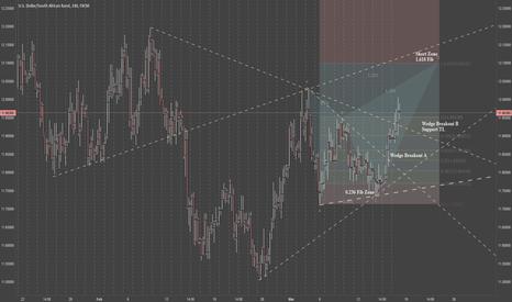 USDZAR: USD/ZAR Short Forming 4hr Chart