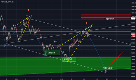 BTCUSD: Update. BTC. Rising wedge broken. 5th wave should be on the way