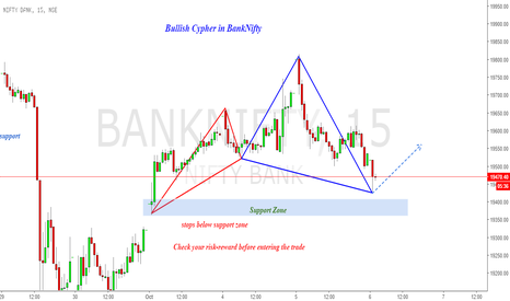 BANKNIFTY: Long Banknifty : Bullish Cypher just completed