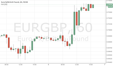 EURGBP: MATE ALL I SEE IS BUYING EURGBP