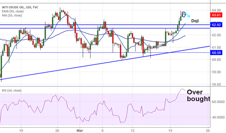 USOIL: US Oil: Doji and Over bought