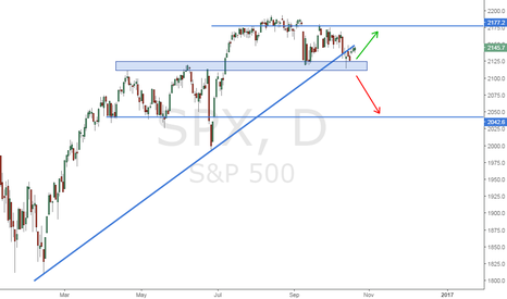 SPX: S&P500 | ¿Rebote en nivel o Rompimiento de Linea de Tendencia?