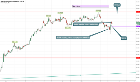 NZDJPY: today best  buying signal in 4H chart with tp and sl