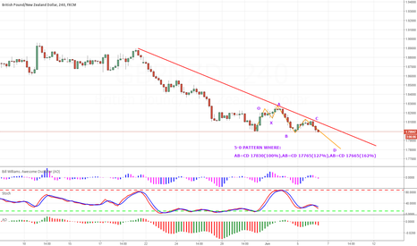 GBPNZD: GBPNZD 5-0 PATTERN IN THE CD LEG