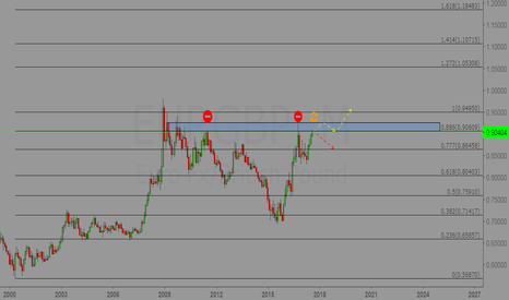 EURGBP: EUR/GBP [Monthly] possible Key area in play