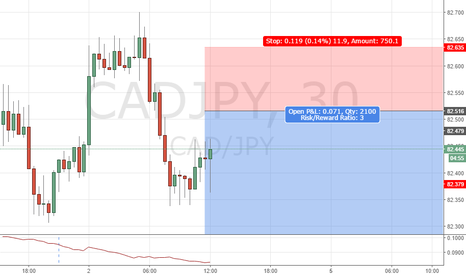 CADJPY: CADJPY 30M Structure Trade