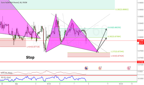 EURGBP: Butterfly Patter Long