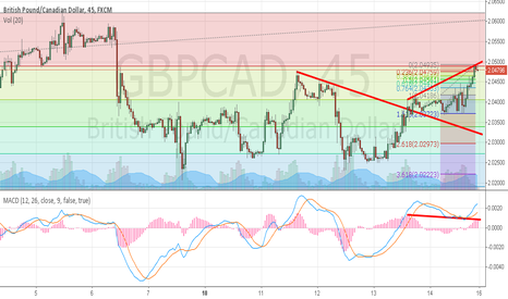 GBPCAD: GBPCAD SHOULD DROP TO 2.03 2.035 AREA