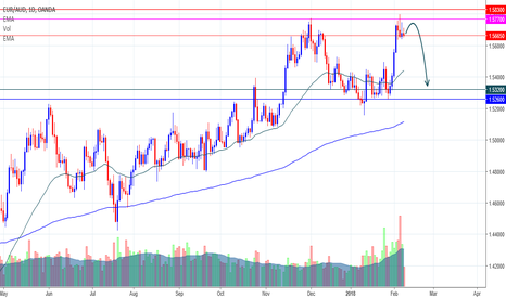 EURAUD: EURAUD Sell Position....