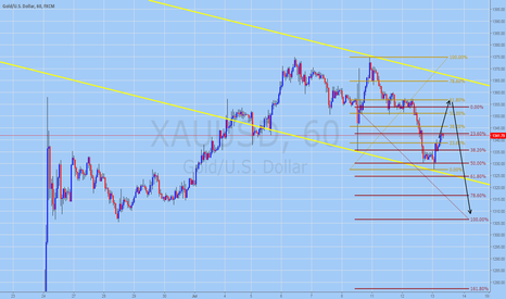 XAUUSD: GOLD Trading Forecast for July 13, 2016
