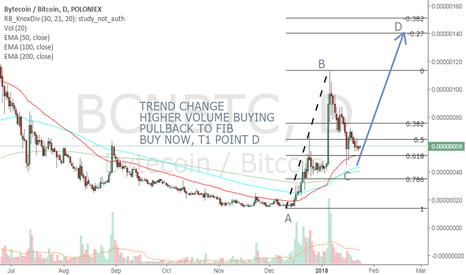 BCNBTC: BCNBTC LONG