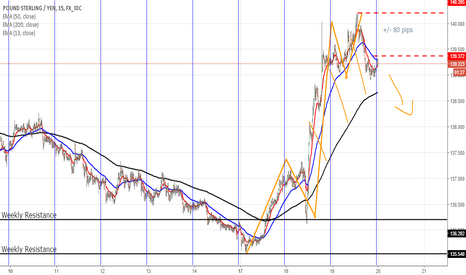 GBPJPY: Sell this time