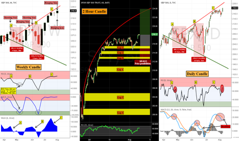 SPX: Things are getting hot....