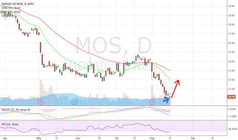 MOS: Nice reversal candle. Risk/reward is to the upside
