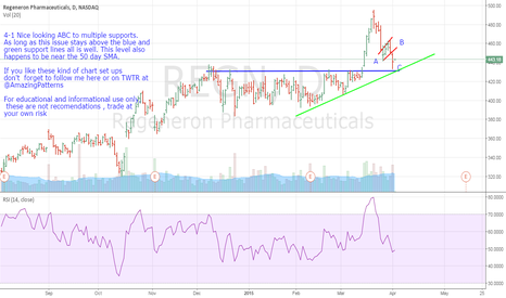 REGN: REGN- Nice Looking ABC To Multiple Supports