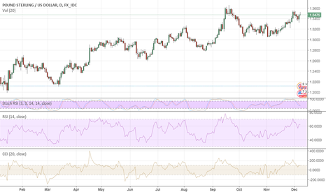 GBPUSD: GBP Is Armed At All Points