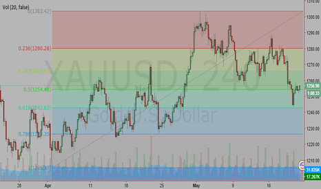 XAUUSD: Gold Buy 61.8% Fibo retracement